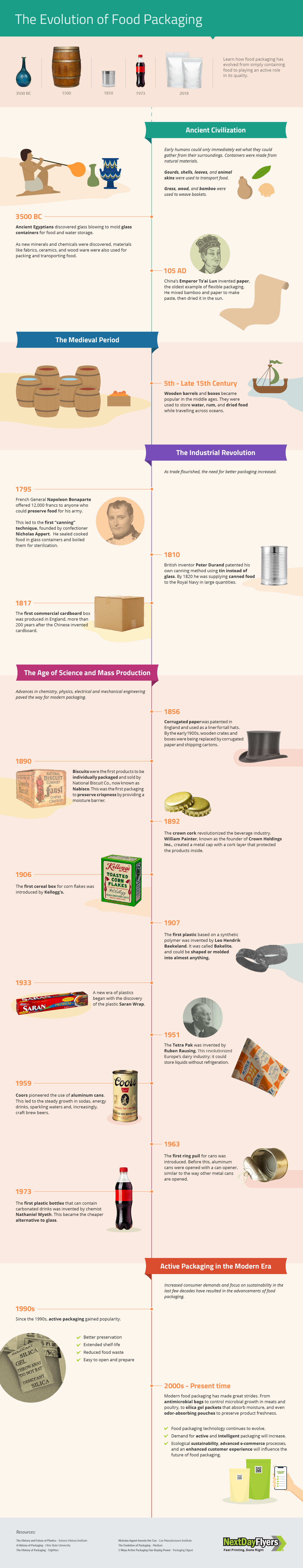 the-evolution-of-food-packaging