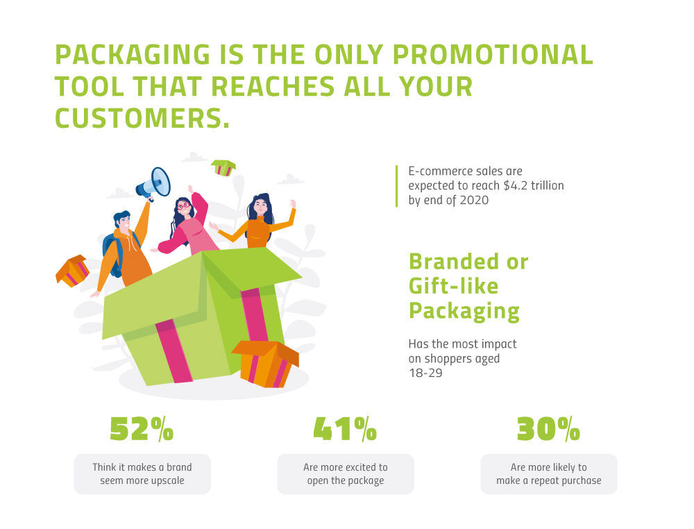 reach your customers with custom packaging
